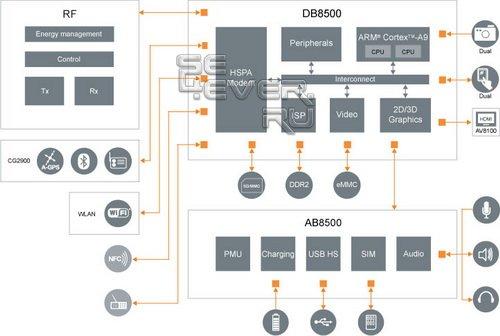 Платформа для смартфонов с двухъядерным процессором от ST-Ericsson