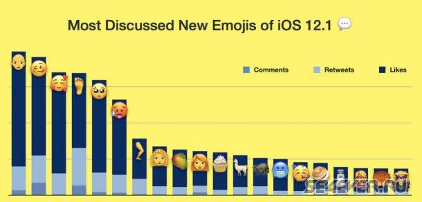 Самые популярные эмодзи на iPhone. Выпуск нового пакета смайлов
